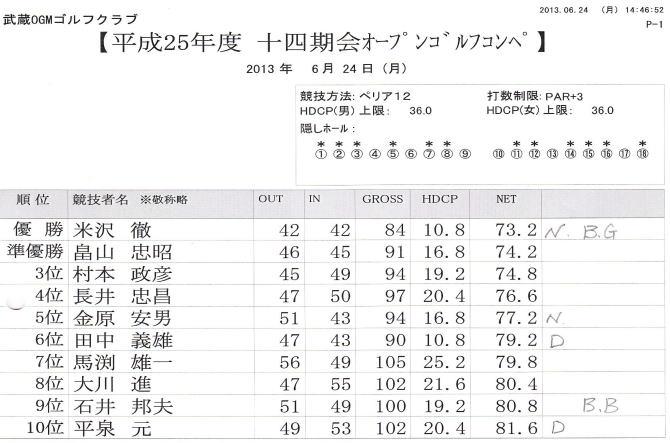 20131.6.24 golf